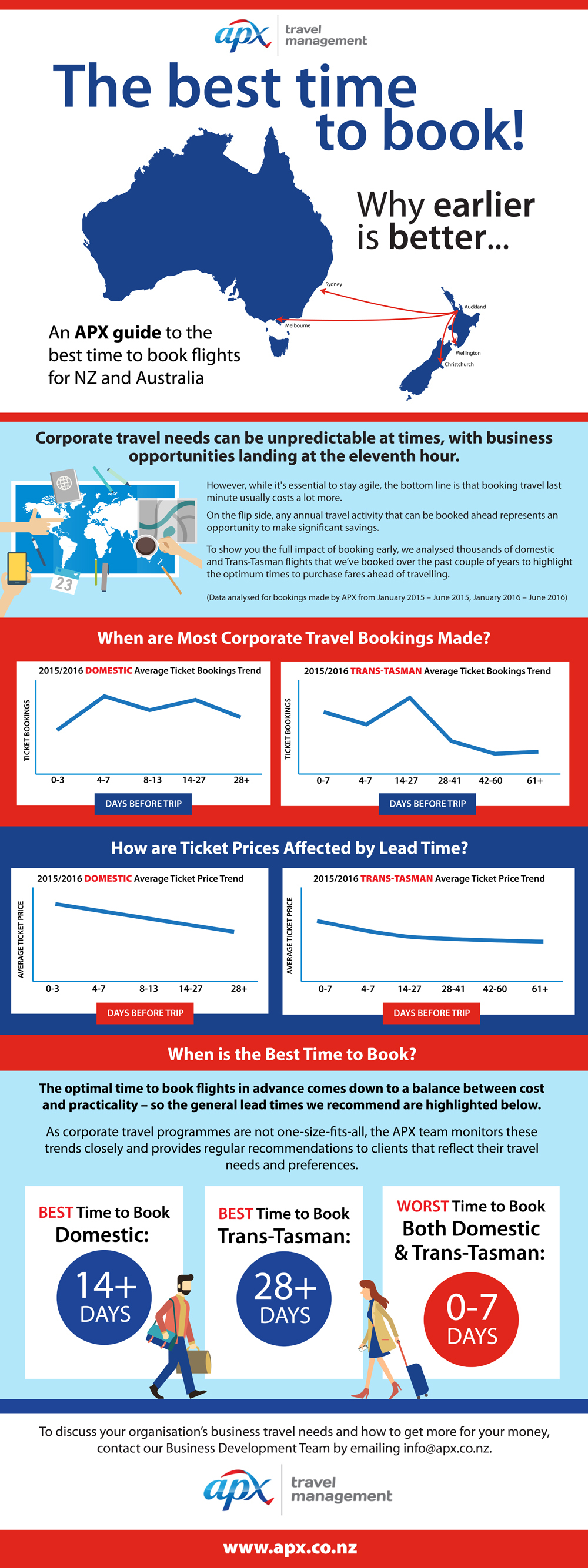 Infographic: Best Time to Book Domestic and Trans-Tasman Flights